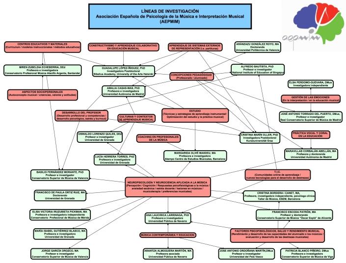 Mapa Asociación_Español